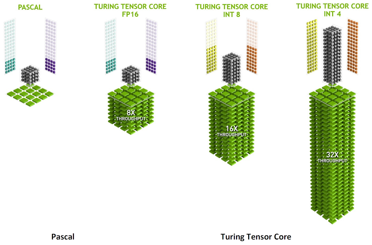 NVIDIA Turing Microarchitecture : New Turing Tensor Cores Provide Multi-Precision for AI Inference